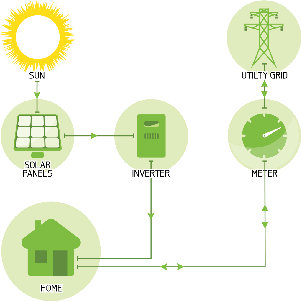 Grid-Connected 'String Inverter' Solar System