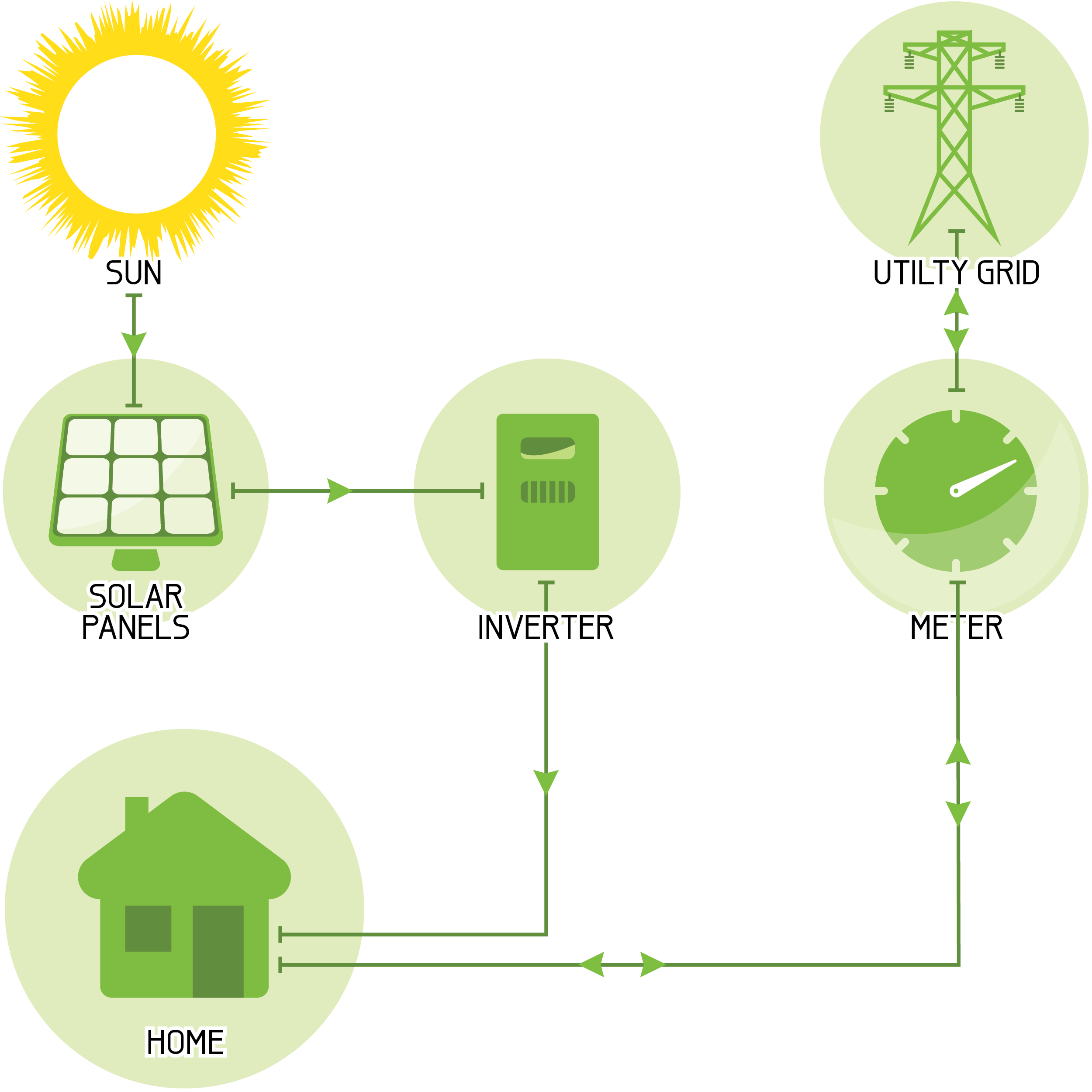 Solar Power Grid Connect Mode Electrical How Panels Work Diagram Panel Photovoltaic Connected String Inverter System