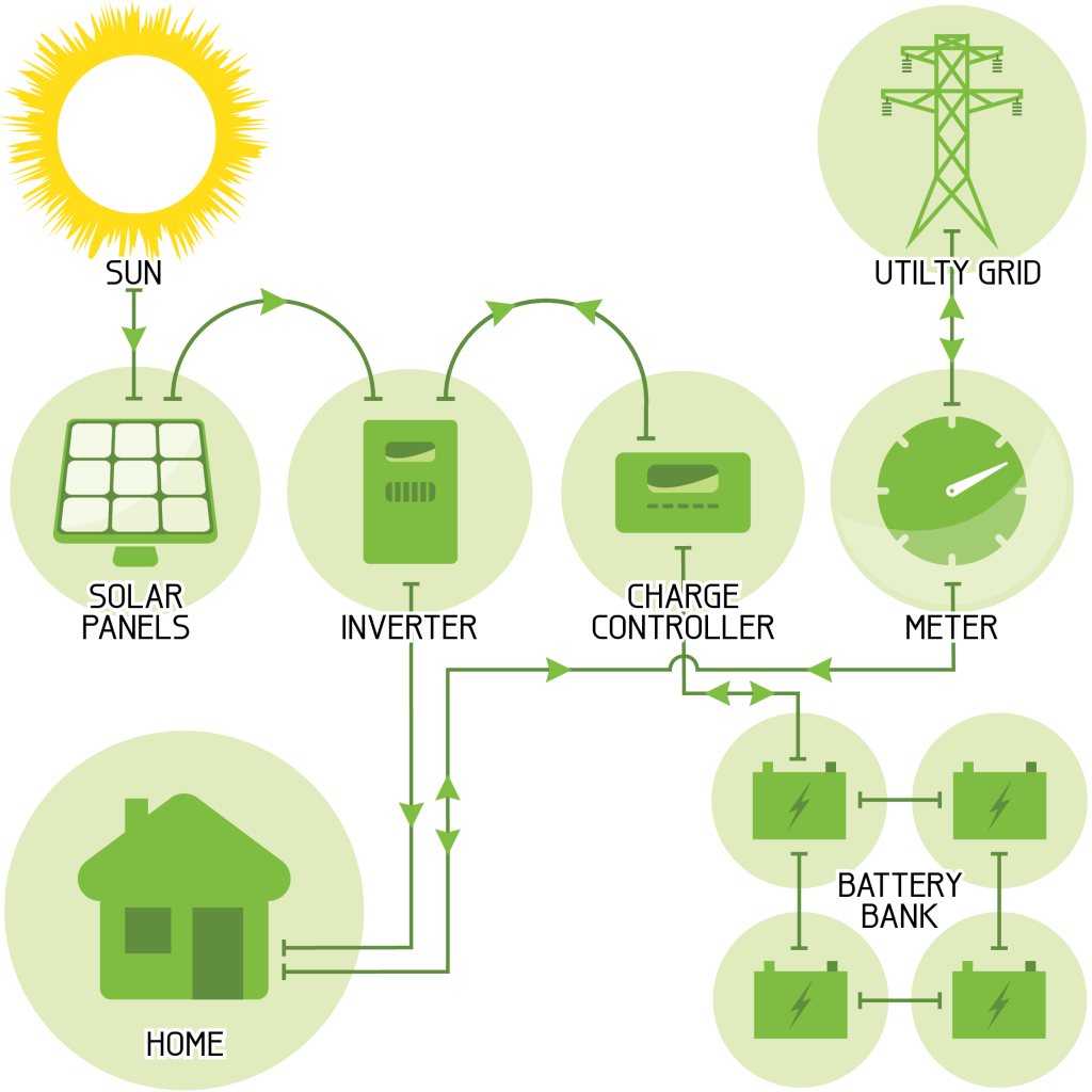 Hybrid Solar Power Solution