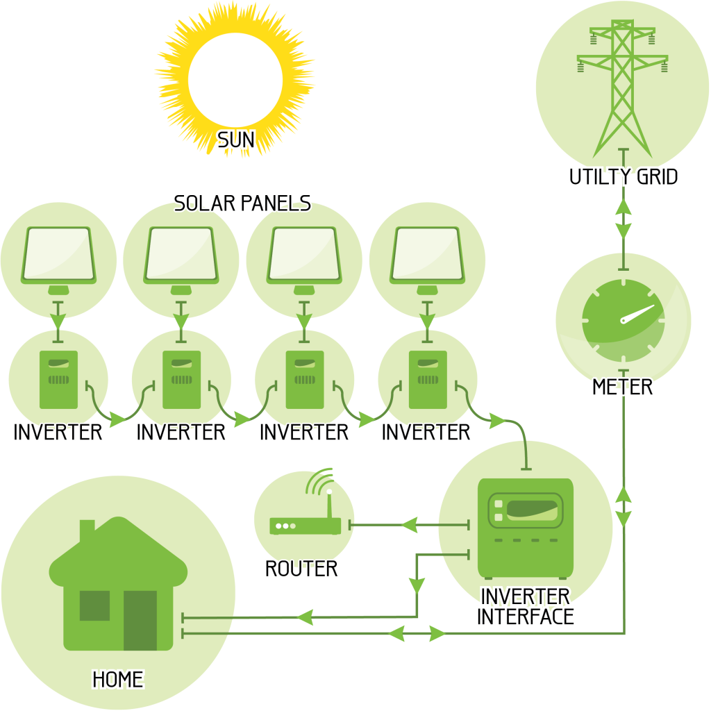 Grid-Connect Solar 'Micro-Inverter' System