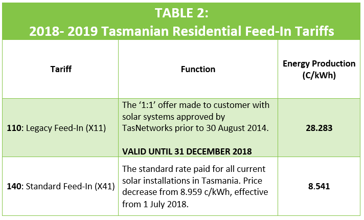 Tasmania Solar Feed In Tariff