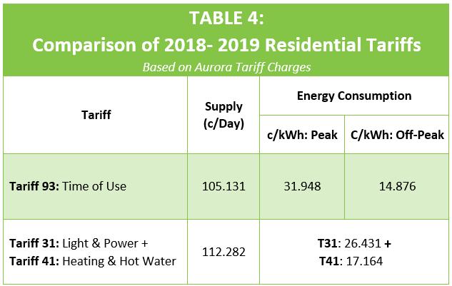 Tasmania Solar Tariff Comparison 18-19