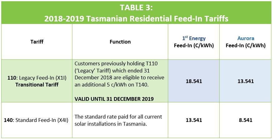 Tasmania Residential Feed-In Tariffs 18_19