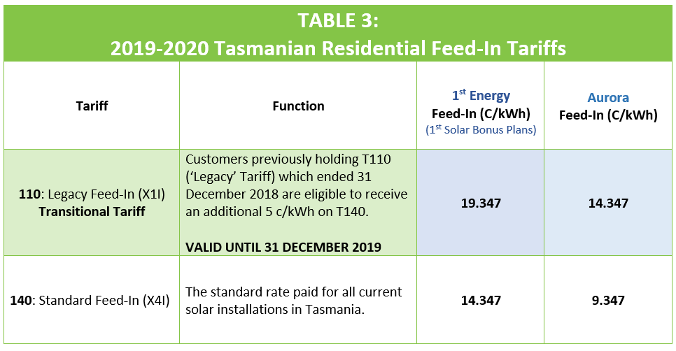 Tasmania Residential Feed-In Tariffs 19_20