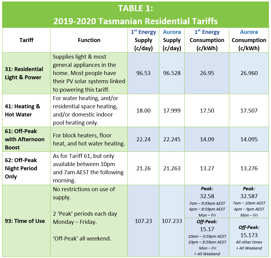 Tasmania Residential Tariffs 19_20