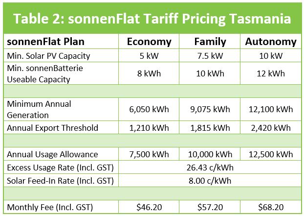 Tasmania sonnenFlat Residential Tariffs 18_19