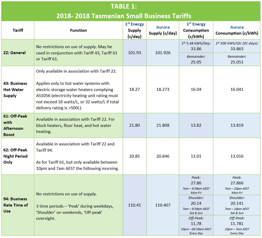1st Energy 2019 Small Business Tariffs