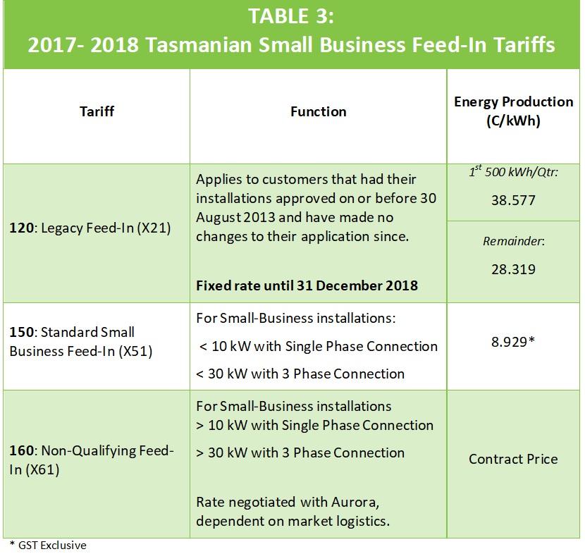 Small Business Tariffs: Feed-In Tariffs