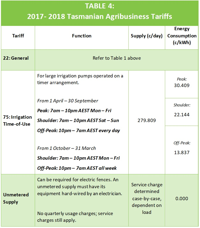 Small Business Tariffs Table 4: Agribusiness