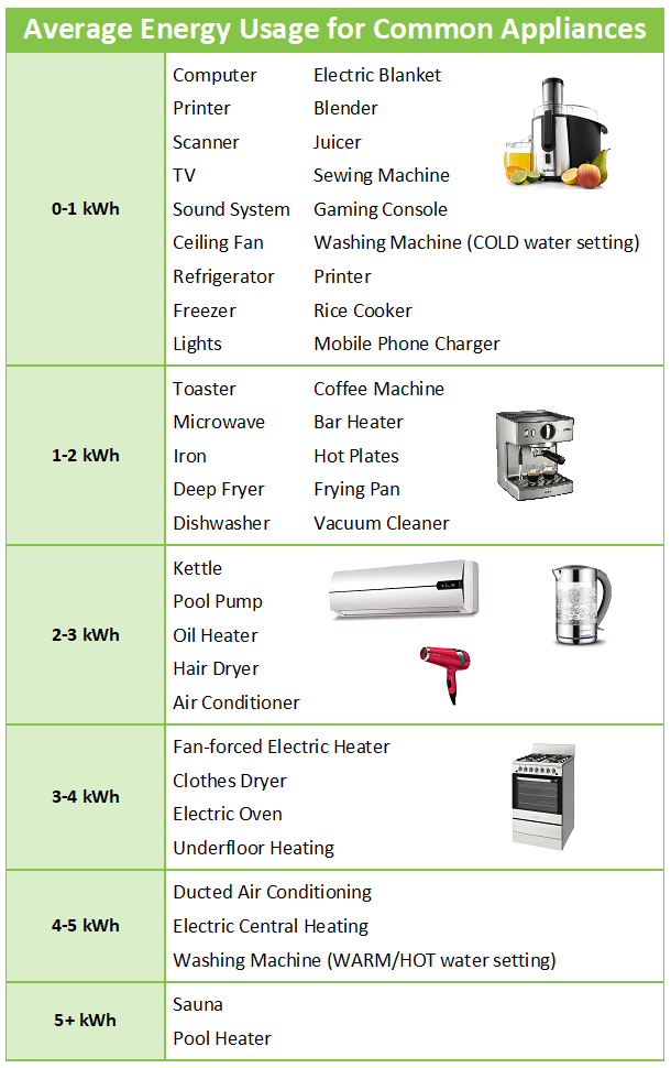 Average Energy Usage for Common Appliances