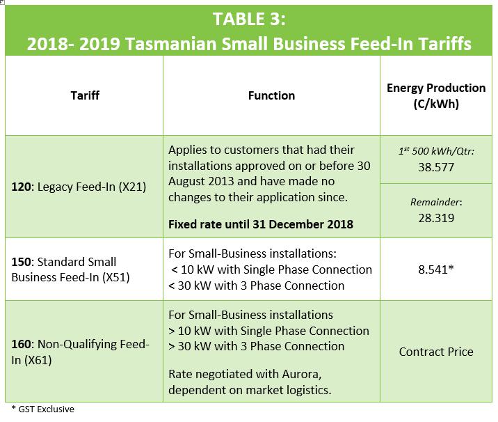 Tasmania Small Business Feed In Tariff