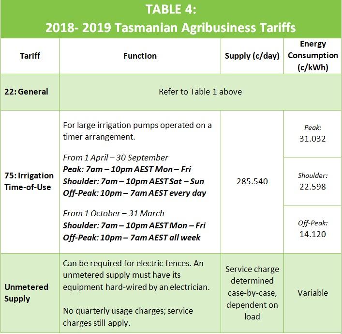 Tasmania Agribusiness Tariffs