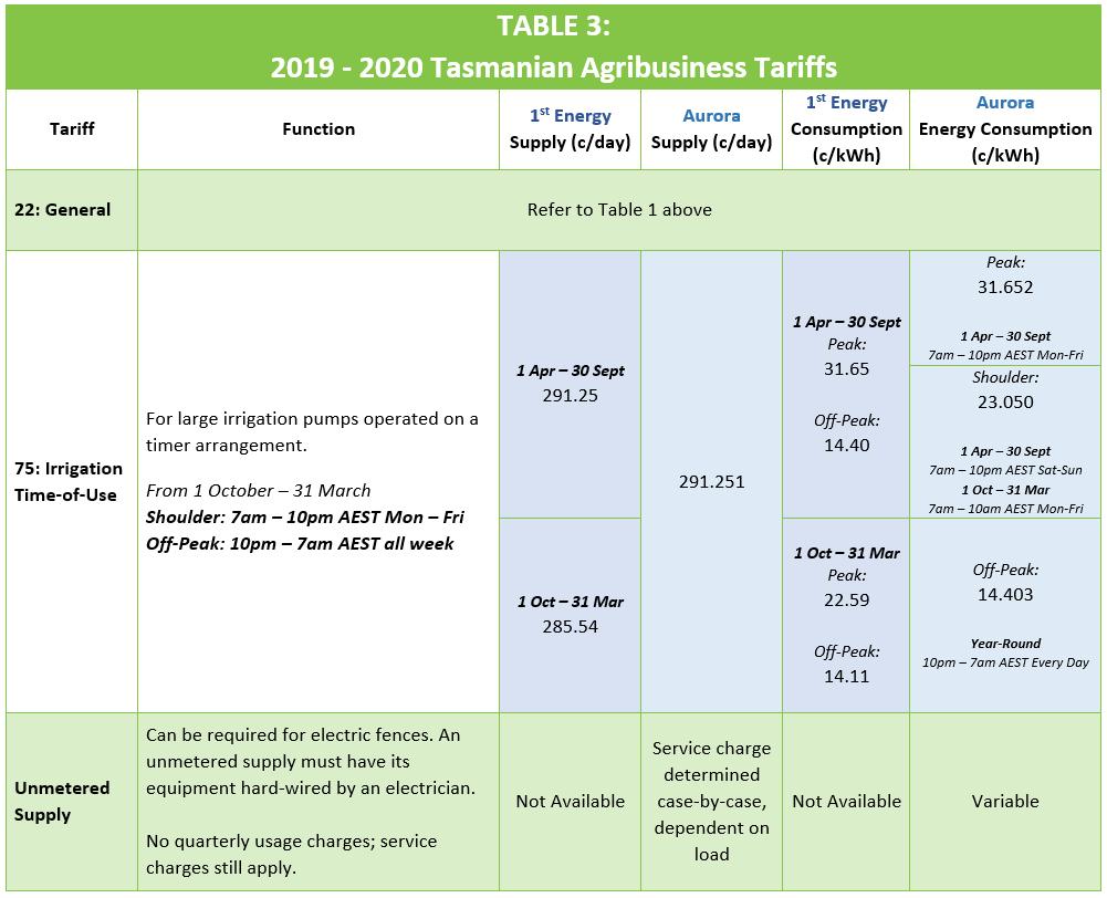 Tasmania AgriBusiness Tariffs 19_20