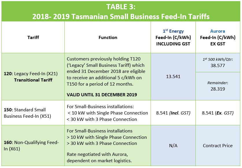 Tasmania Small Business Feed-In Tariffs 18_19