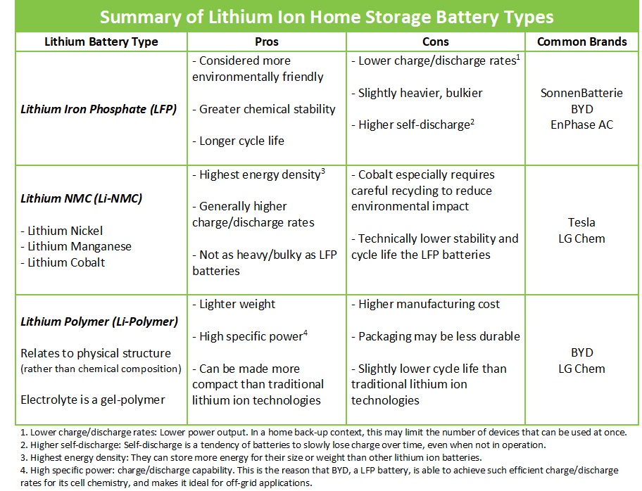 Summary of Lithium Ion Home Storage Battery Types