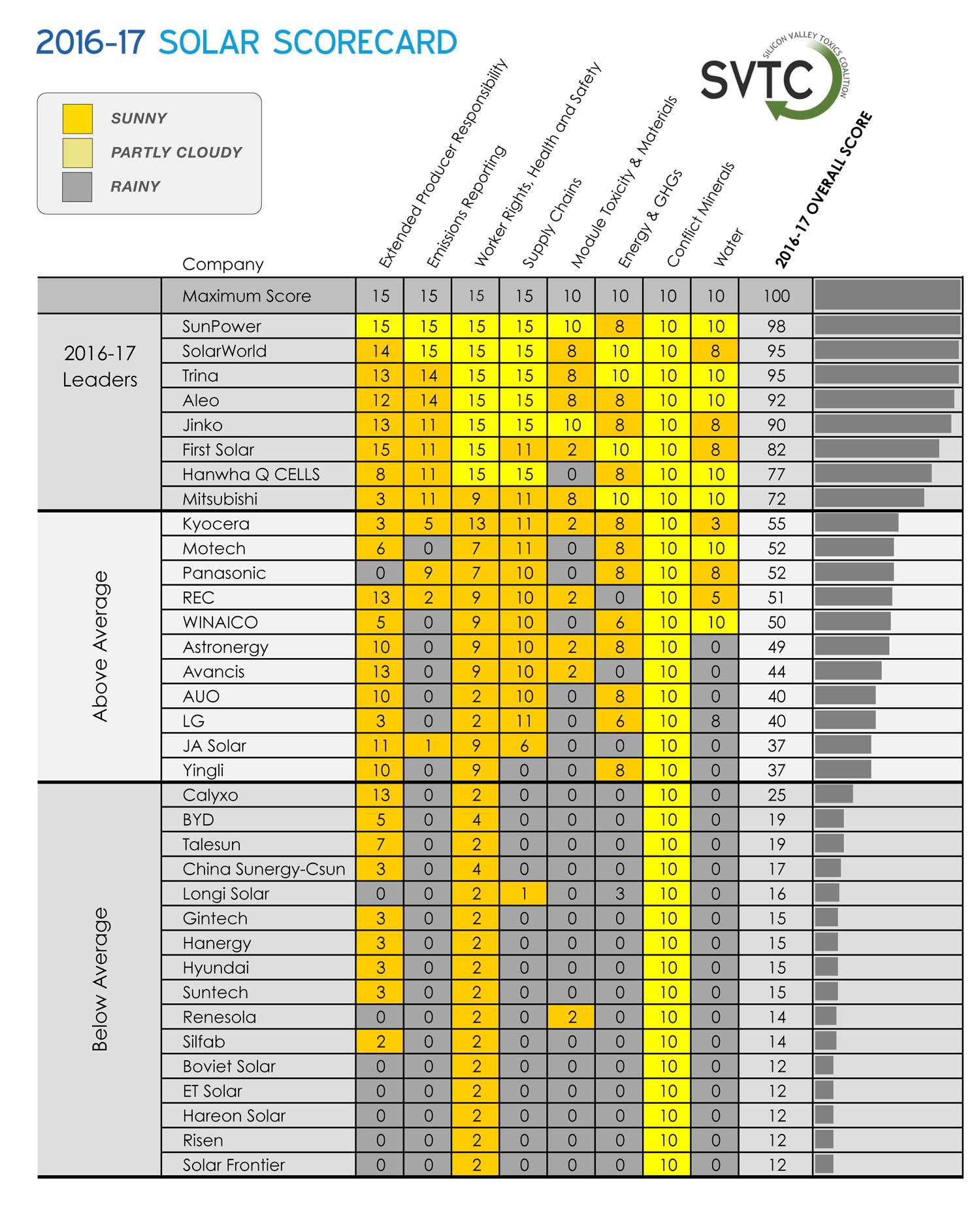 SVTC 2016/17 Solar Scorecard