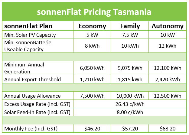 sonnenFlat Tasmania Pricing