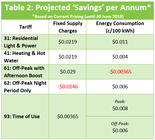 1st Energy 2019 Projected Annual Savings