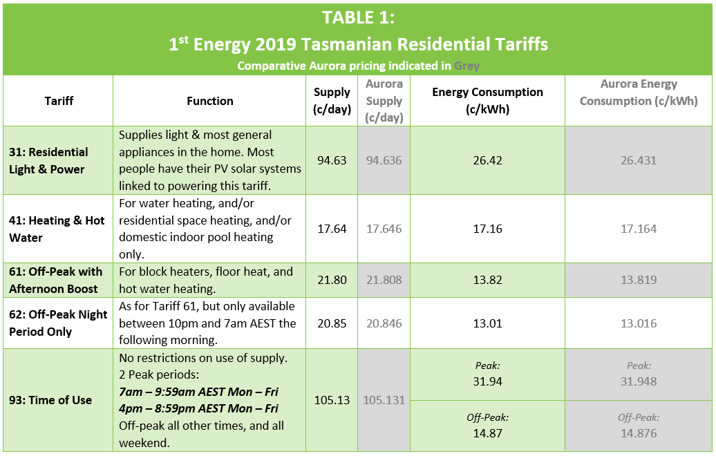 1st Energy 2019 Residential Tariffs