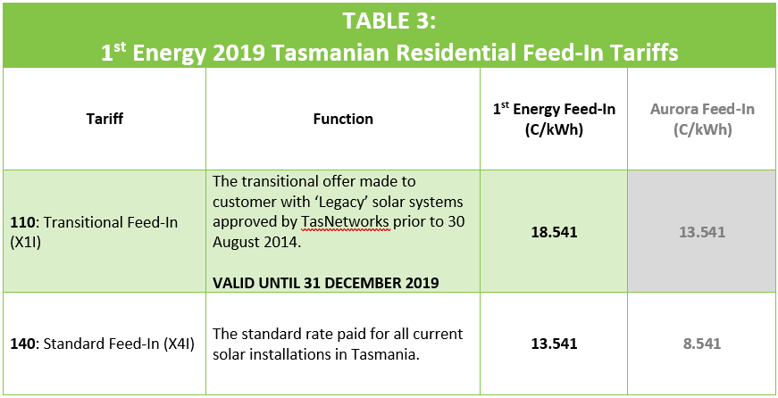 1st Energy Tasmanian Feed-In Tariff