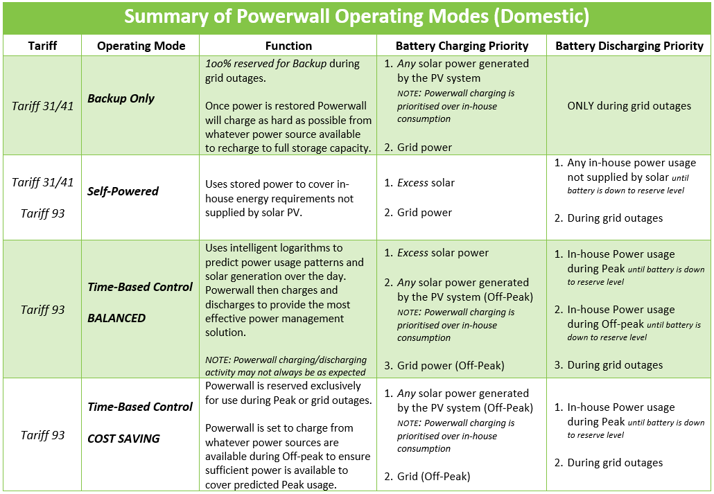 Powerwall Operating Modes Tasmania